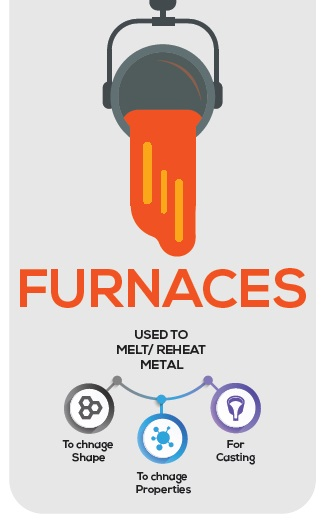 Energy Efficiency in Furnace System