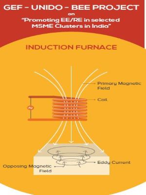 Energy Efficiency in Induction Furnace